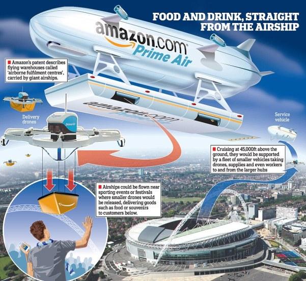 """Vue d'artiste du concept """"Prime Air Airship"""", Crédits: Amazon"""