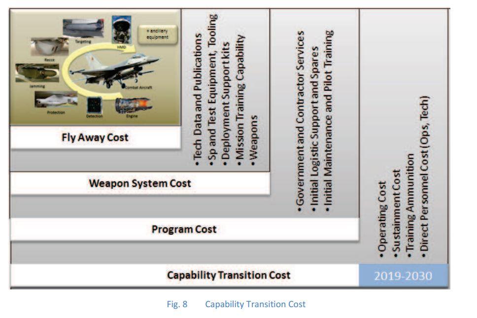 Schéma structure coûts