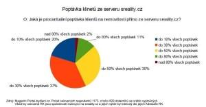 statistika procento poptávek z sreality.cz