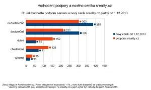 statistika hodnocení nového ceníku sreality.cz
