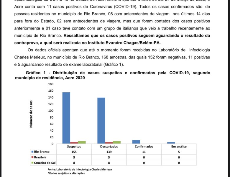 Chega a 11 os casos confirmados de coronavírus no Acre, todos em Rio Branco