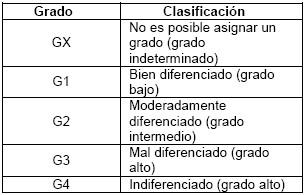 astrocitoma_tabla1
