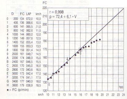 Gráfico de FC y UAn