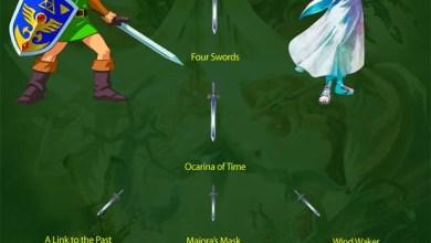 Photo of Cronologia Zelda: oficialmente revelada?! (+)