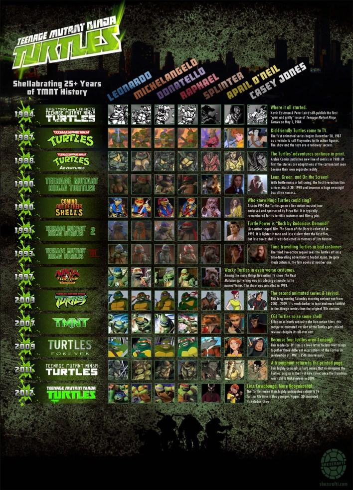 Linha do tempo Tartarugas Ninja