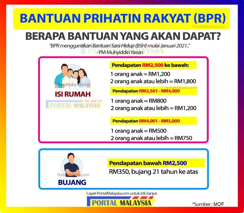 Image result for bantuan prihatin rakyat