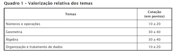 conteudos_PF_9ano_Mat_2013