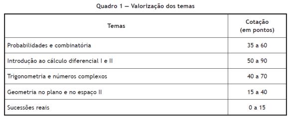 12Ano_Exame_MatA_Valorizacao_Temas_2014