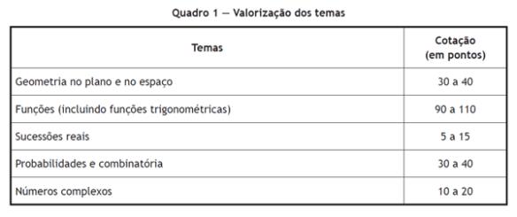 Conteudos_Exame_12MatA_2015
