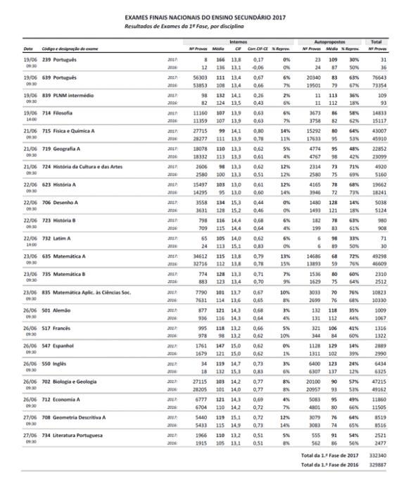 Resultados Exames 2017