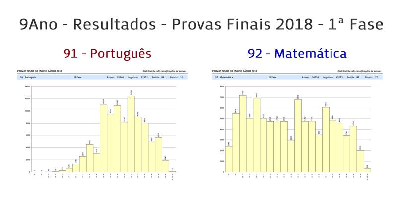 9ano resultados provas finais 2018 1fase portalmath pt