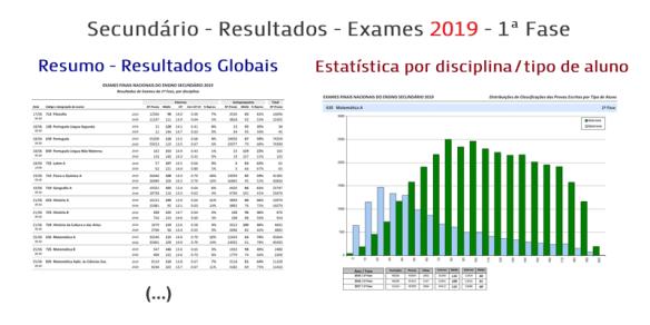 Resultados Exames Secundário 2019 1ª Fase