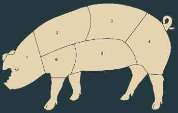 Cortes do Porco