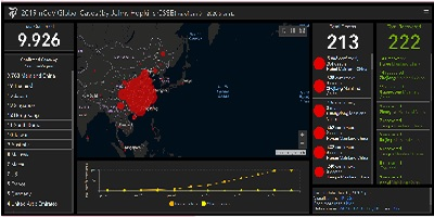 Coronavírus - Um perigo internacional