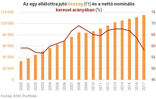 Négy látványos ábra: megérkeztek a friss számok a magyar nyugdíjakról