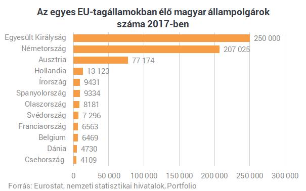 Tállai: már több fiatal jön haza, mint ahány kivándorol