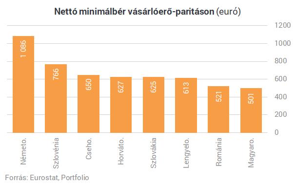 Már a románokat is irigyelhetjük! A sor végén kullog a magyar minimálbér