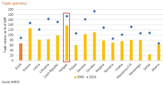Hová jutott Magyarország 15 év EU-tagsággal? - 11 látványos ábra következik