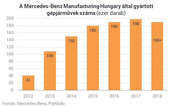 A Mercedes nagyon jó hírrel szolgált Magyarországnak!