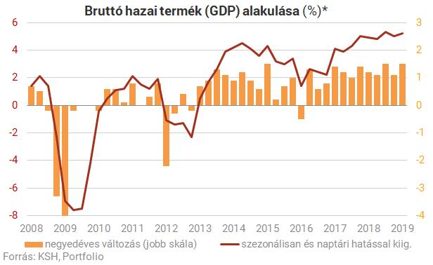 Újabb meglepetés! Itt a friss GDP-adat!