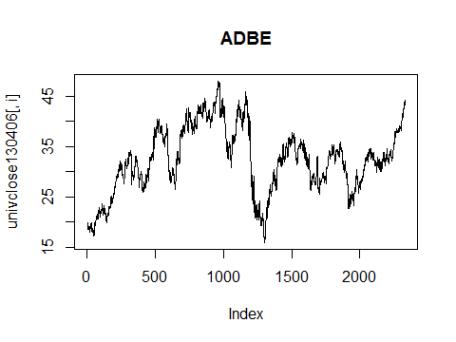 price_adbe