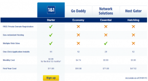 webhosting comparison 1&1, Godaddy, Network Solutions, Hostgator