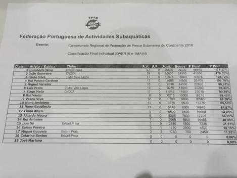 classificacaoFinalRegional2016