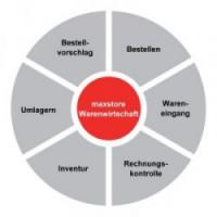 Warenwirtschaft, Bestellwesen, Inventur, Wareneingang