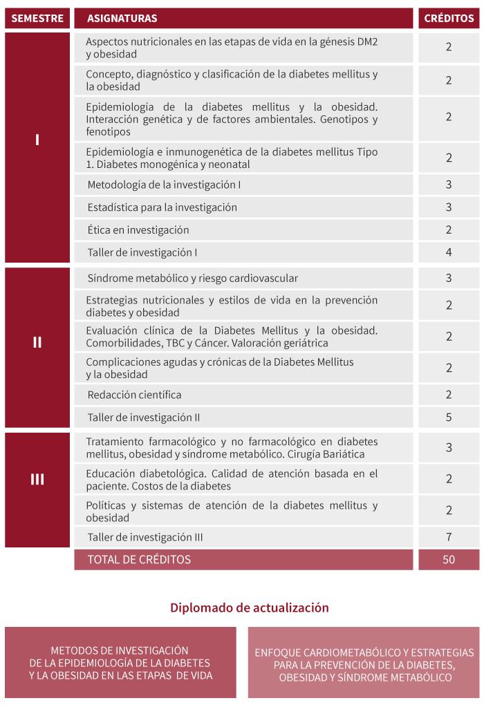 epidemiologia diabetes mellitus tipo 2 peru