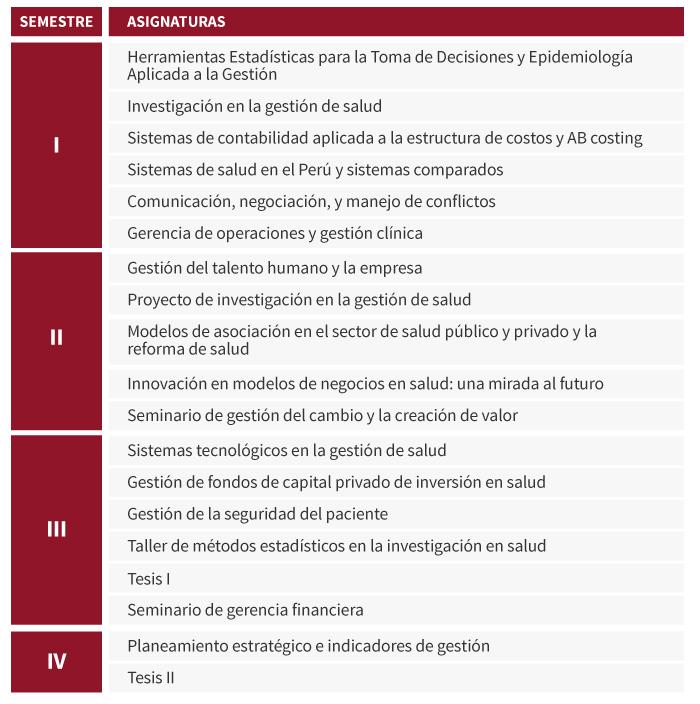 MBA en Gestión de Salud - Posgrado Cayetano