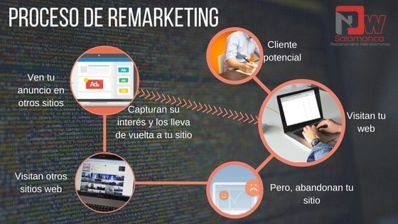 proceso de remarketing