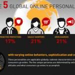 tu personalidad digital