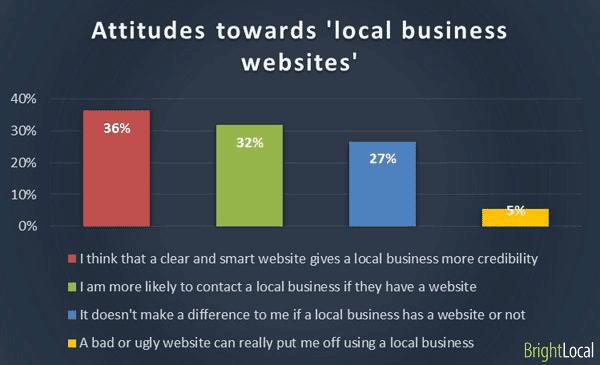 lo-mas-importante-en-la-web de un-negocio-local-pregunta1