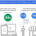 estudio google estudio la mitad de las búsquedas locales en el móvil llevan a la tienda