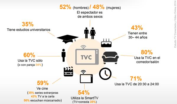 la televisión conectada avanza en España