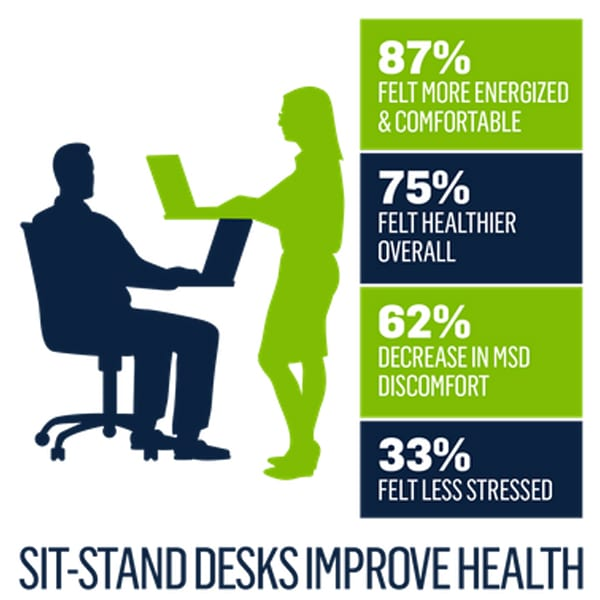 posidesk sit stand desks improve health
