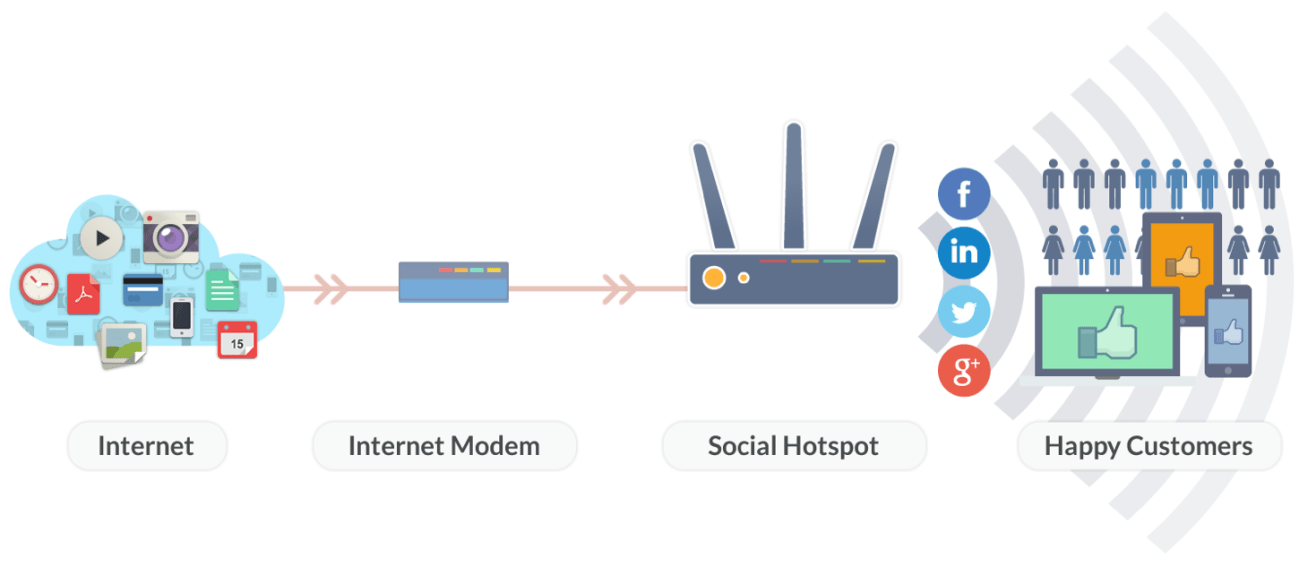 Network_Access