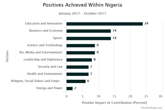 current news about Nigeria on PositiveNaija