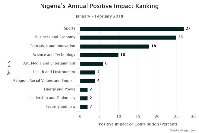 Nigerians and development