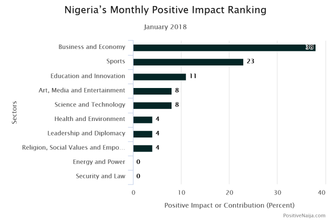 positive news about Nigeria