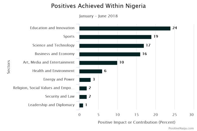 progress in Nigeria