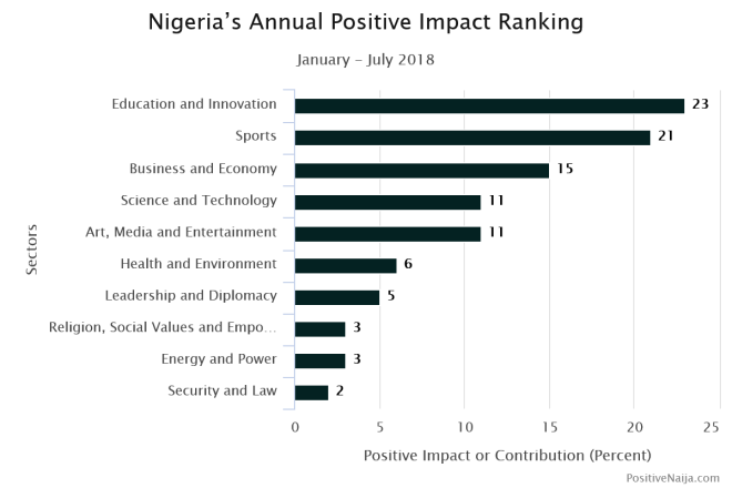 love in Nigeria