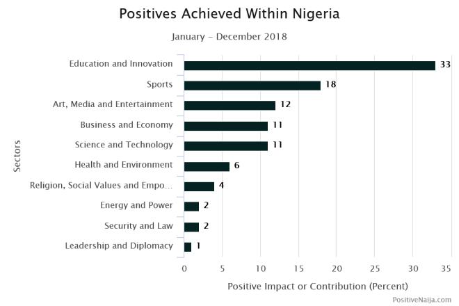 Nigerian development