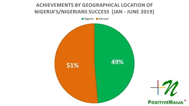 geographical achievements of Nigeria and Nigerians July 2019