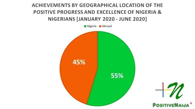 Location of Nigeria's achievements
