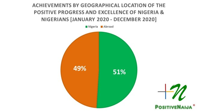 Geographical location of the progress of Nigeria and Nigerians 2020