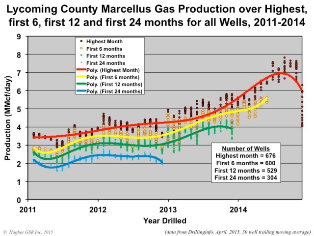 Marcellus Production Figure11