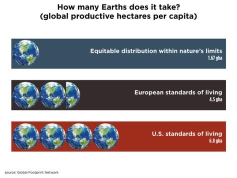 global-hectares-per-capita