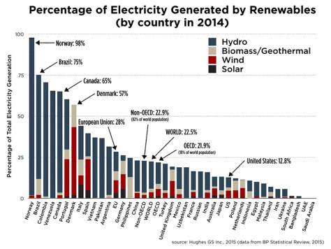renewable-electricity-mix-2014