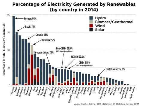 renewable-electricity-mix-2014